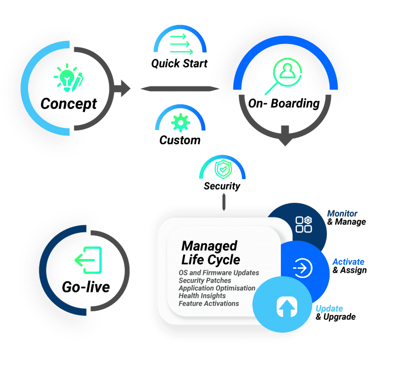 MOBILE IoT Lifecycle Process Part-